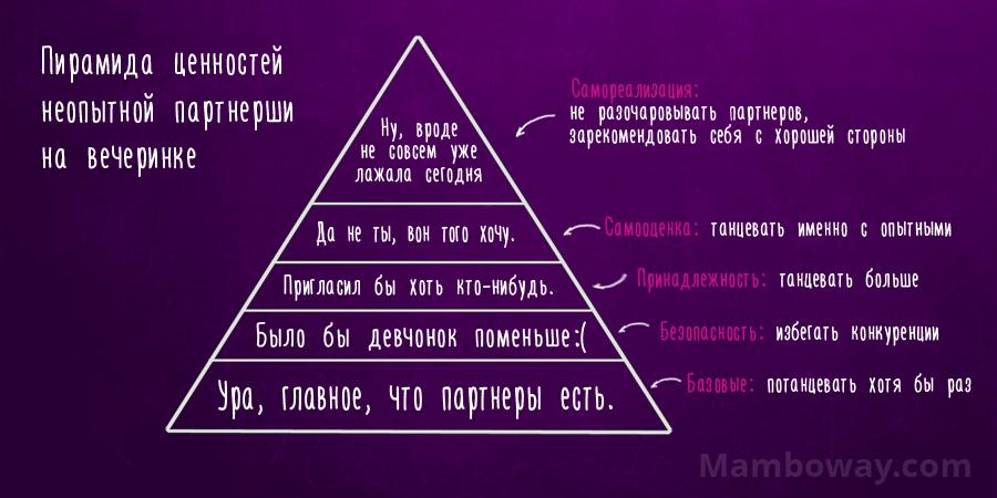 salsa-minsk-blog-piramida-zennostey